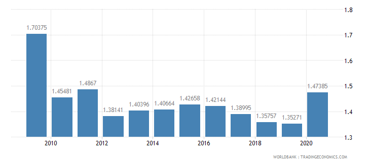 thailand military expenditure percent of gdp wb data