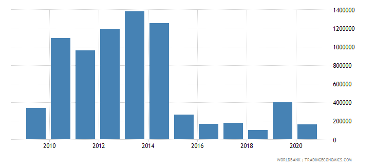 thailand net bilateral aid flows from dac donors finland us dollar wb data