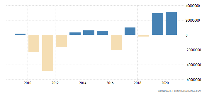 thailand net bilateral aid flows from dac donors germany us dollar wb data