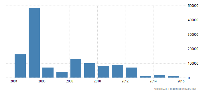 thailand net bilateral aid flows from dac donors greece us dollar wb data
