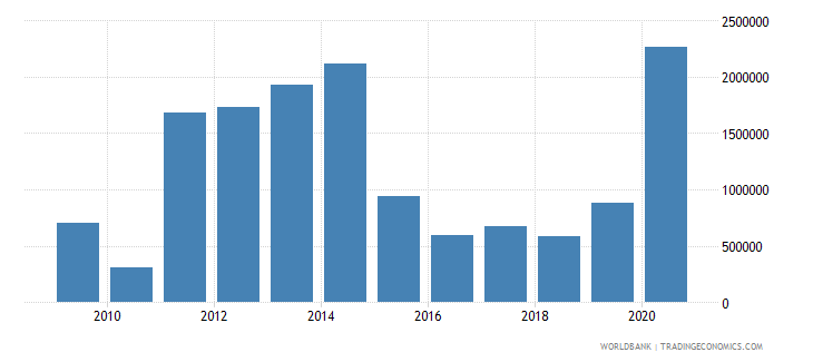 thailand net bilateral aid flows from dac donors norway us dollar wb data