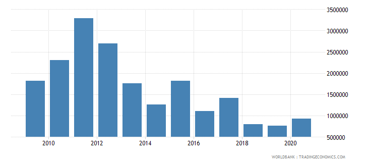 thailand net bilateral aid flows from dac donors switzerland us dollar wb data