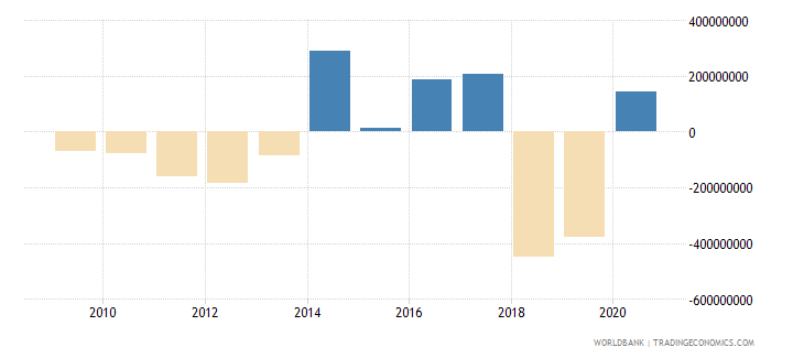 thailand net bilateral aid flows from dac donors total us dollar wb data