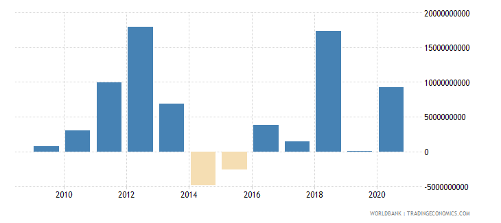 thailand net flows on external debt private nonguaranteed png nfl us dollar wb data