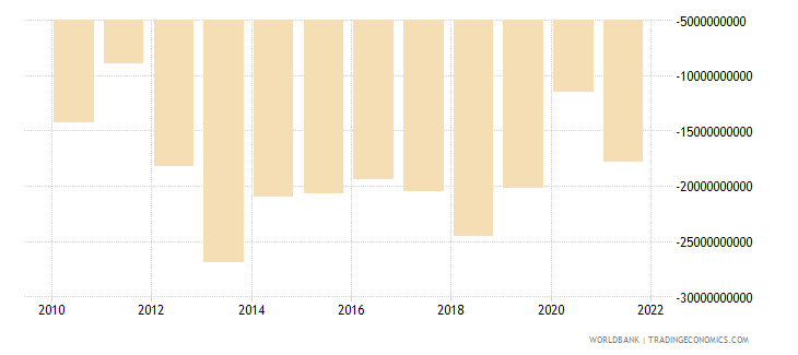 thailand net income from abroad us dollar wb data