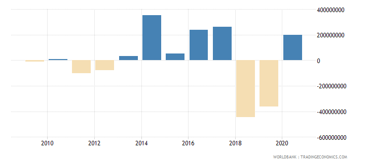 thailand net official development assistance received constant 2007 us dollar wb data