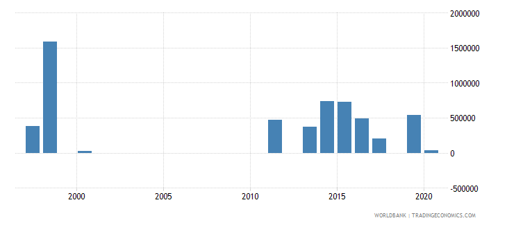 thailand net official flows from un agencies wfp us dollar wb data