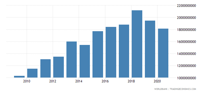 thailand other taxes current lcu wb data
