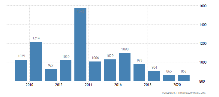 thailand patent applications residents wb data