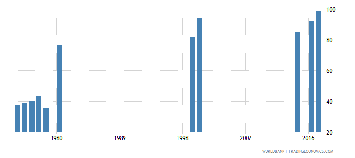 thailand persistence to last grade of primary total percent of cohort wb data