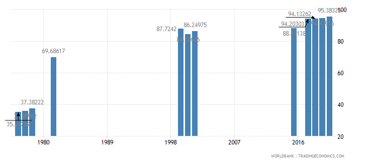 thailand primary completion rate female percent of relevant age group wb data