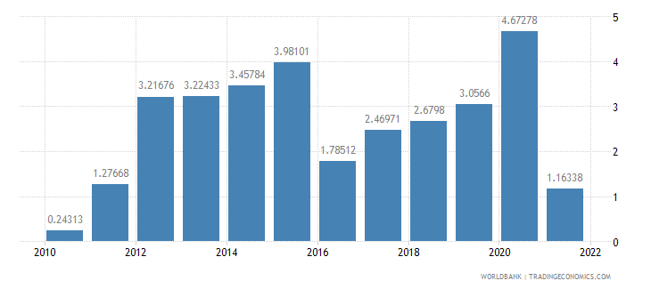 thailand real interest rate percent wb data