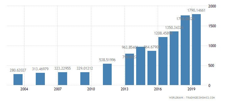 thailand researchers in r d per million people wb data