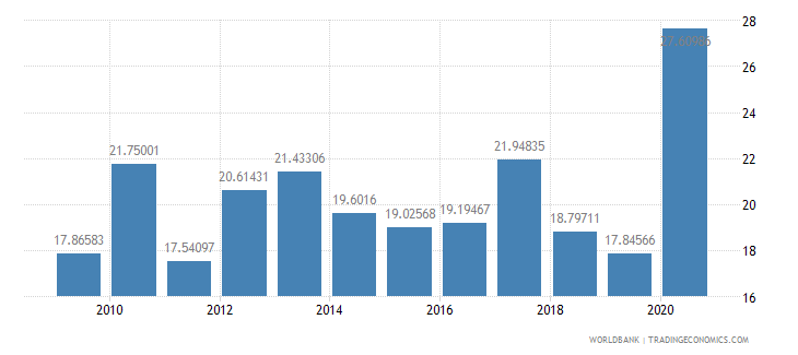 thailand short term debt percent of exports of goods services and income wb data