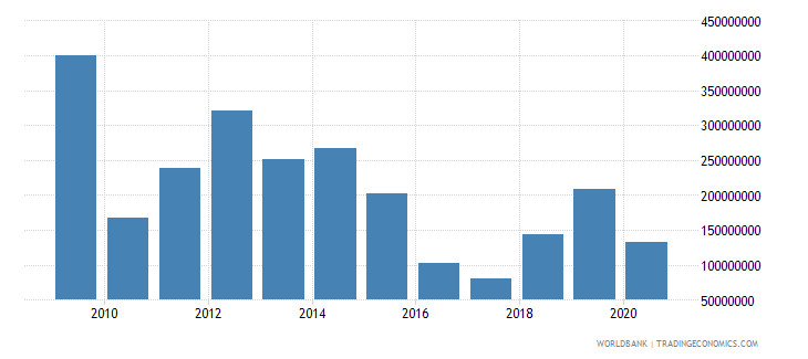 thailand taxes on exports current lcu wb data