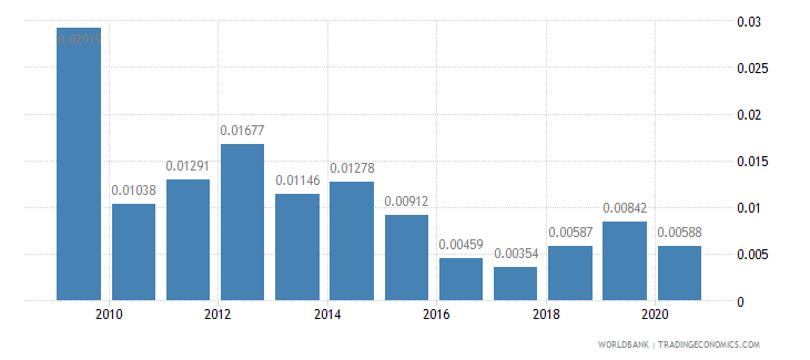 thailand taxes on exports percent of tax revenue wb data