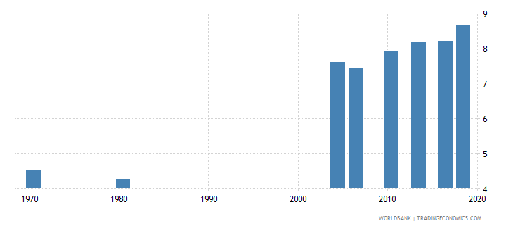 thailand uis mean years of schooling of the population age 25 male wb data
