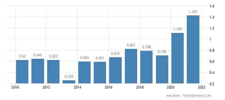 thailand unemployment male percent of male labor force wb data