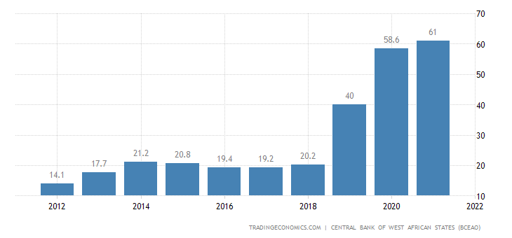 Togo Government Debt to GDP