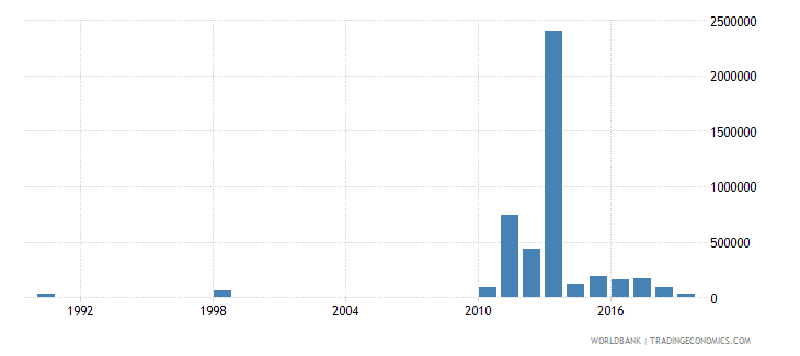 togo net bilateral aid flows from dac donors australia us dollar wb data