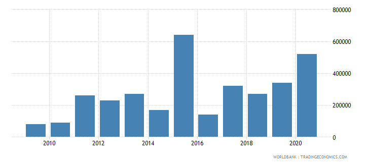 togo net bilateral aid flows from dac donors norway us dollar wb data