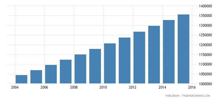 togo population ages 10 16 total wb data