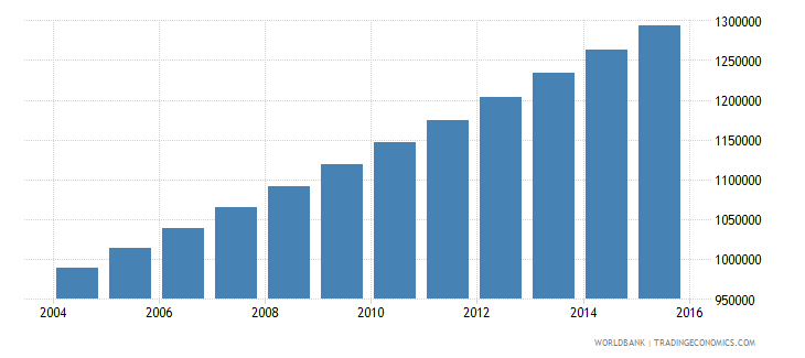 togo population ages 12 18 total wb data
