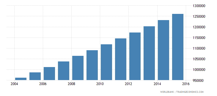togo population ages 13 19 total wb data