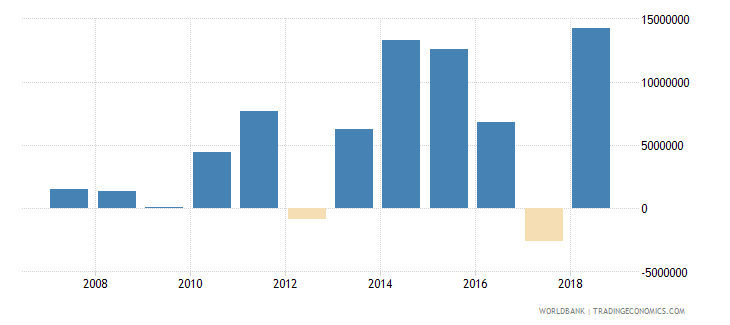 tonga foreign direct investment net inflows in reporting economy drs us dollar wb data