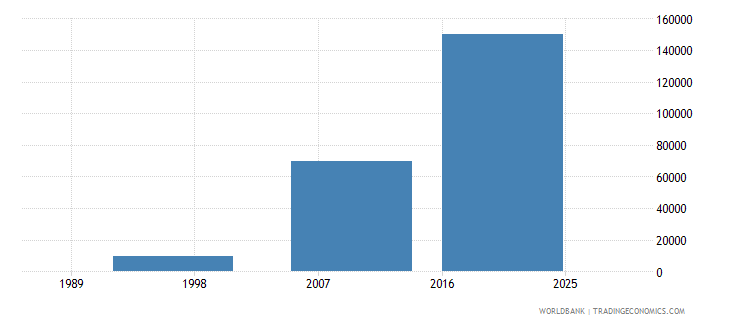 tonga net bilateral aid flows from dac donors spain us dollar wb data