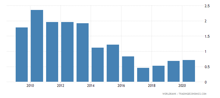 tonga new business density new registrations per 1000 people ages 15 64 wb data
