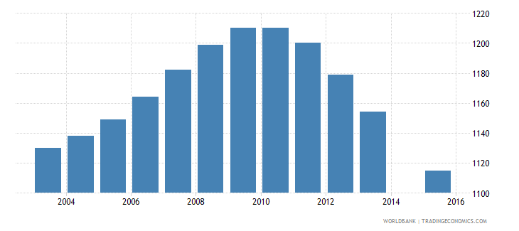 tonga population age 14 female wb data