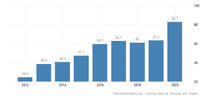 Trinidad and Tobago Government Debt to GDP