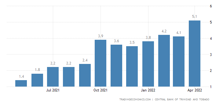 Trinidad and Tobago Inflation Rate
