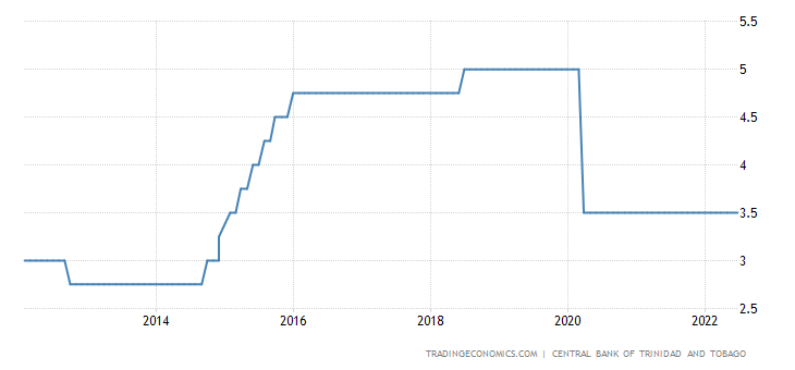 Trinidad and Tobago Interest Rate