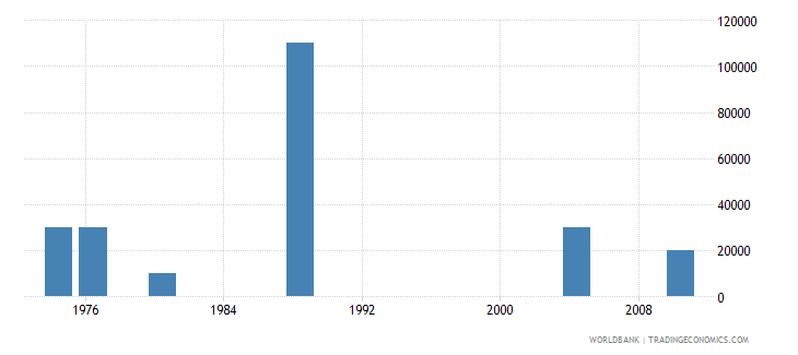 trinidad and tobago net bilateral aid flows from dac donors finland us dollar wb data