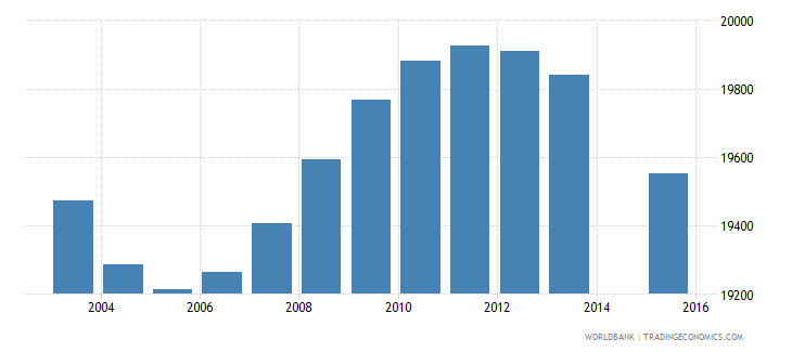 trinidad and tobago population age 0 total wb data