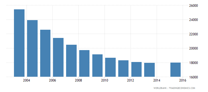 trinidad and tobago population age 13 total wb data