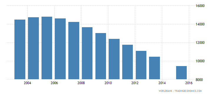 trinidad and tobago population age 20 female wb data