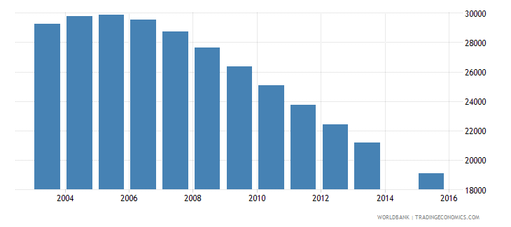 trinidad and tobago population age 20 total wb data