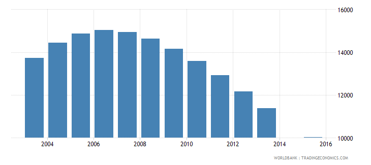 trinidad and tobago population age 22 female wb data
