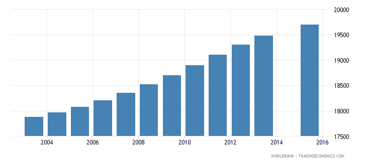 trinidad and tobago population age 4 total wb data