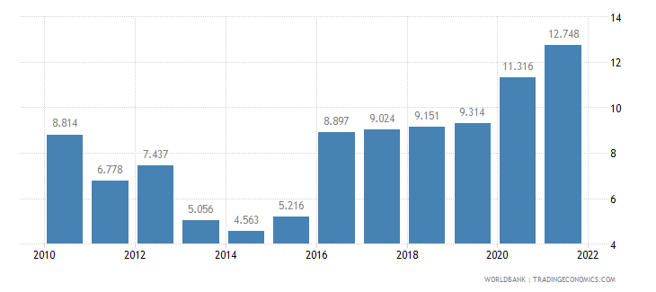 trinidad and tobago unemployment youth male percent of male labor force ages 15 24 wb data