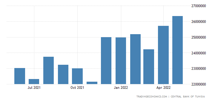 Tunisia Foreign Exchange Reserves