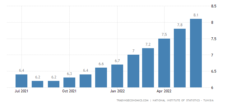 Tunisia Inflation Rate