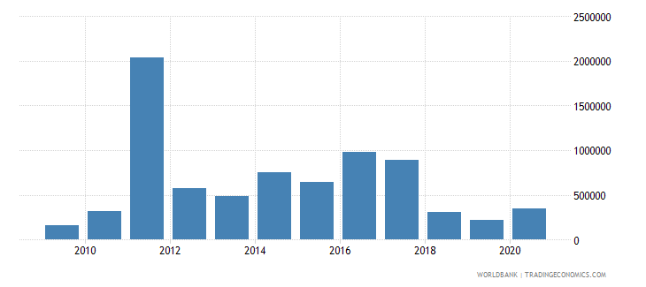 tunisia net bilateral aid flows from dac donors finland us dollar wb data