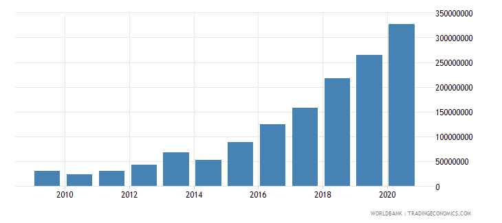 tunisia net bilateral aid flows from dac donors germany us dollar wb data