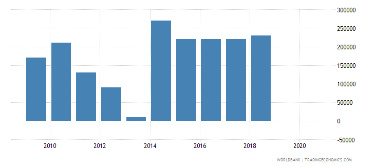 tunisia net bilateral aid flows from dac donors greece us dollar wb data