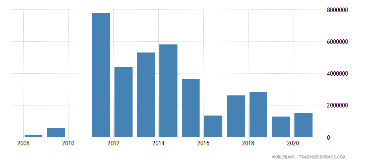 tunisia net bilateral aid flows from dac donors sweden us dollar wb data