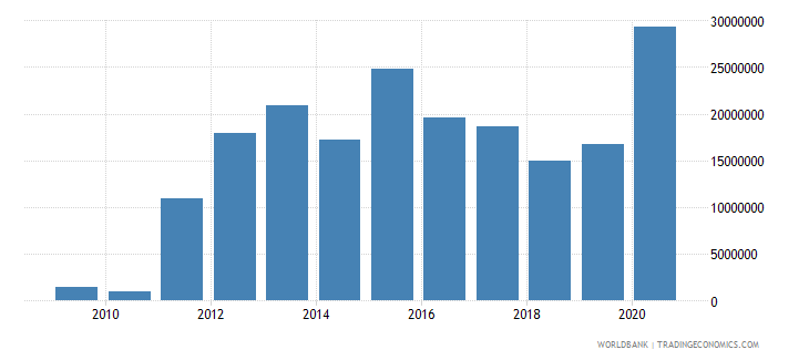 tunisia net bilateral aid flows from dac donors switzerland us dollar wb data